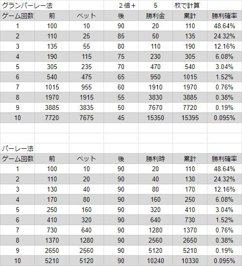 グランパーレー法とパーレー法で獲得できる勝利金を比較した表。