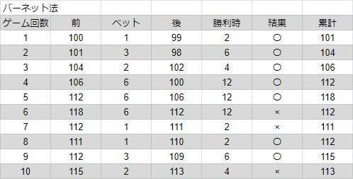 バーネット法で連勝をした時のチップ枚数を図に示した画像。5連勝、2連敗、2連勝、1負け。計10ゲームの結果。