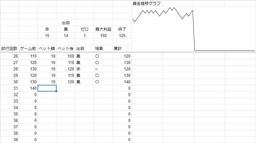 ハーフストップ法による資金管理表。資金の推移をグラフに表示し、出目の結果を管理することで確率の収束を目視できるようにした。