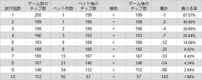 ココモ法で10連敗した時のベット枚数の規則性を表示した画像。