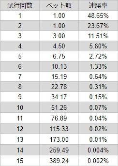 イーストコーストプログレッション法のベット額を一覧表示した画像。15連勝までベット額を対応させ、ルーレットの赤黒での連勝率も掲載しています。