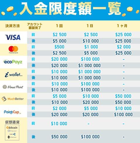 ベラジョンカジノでの入金限度額一覧表。アカウント認証前と後とでは額も異なる。