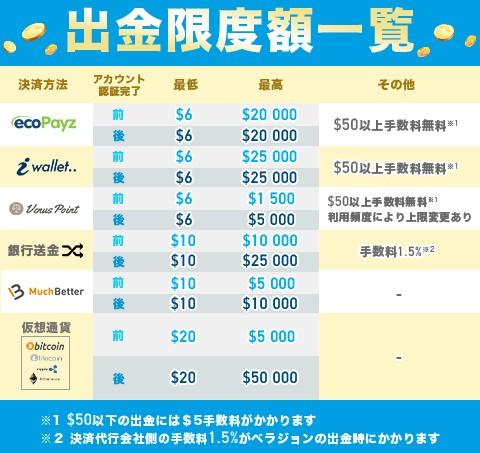 ベラジョンカジノの出金限度額一覧表。