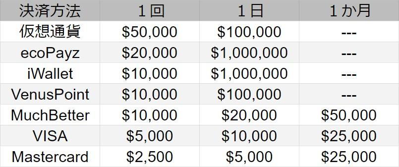 ベラジョンカジノの入金限度額一覧。