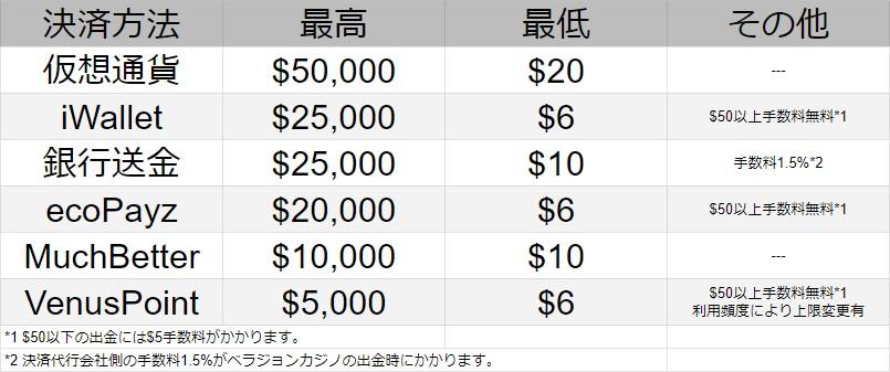 ベラジョンカジノの出金限度額一覧。