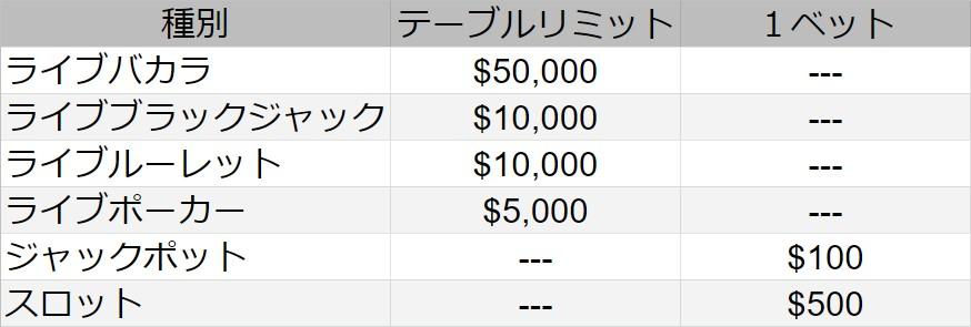 代表的なゲームのテーブルリミット一覧表。