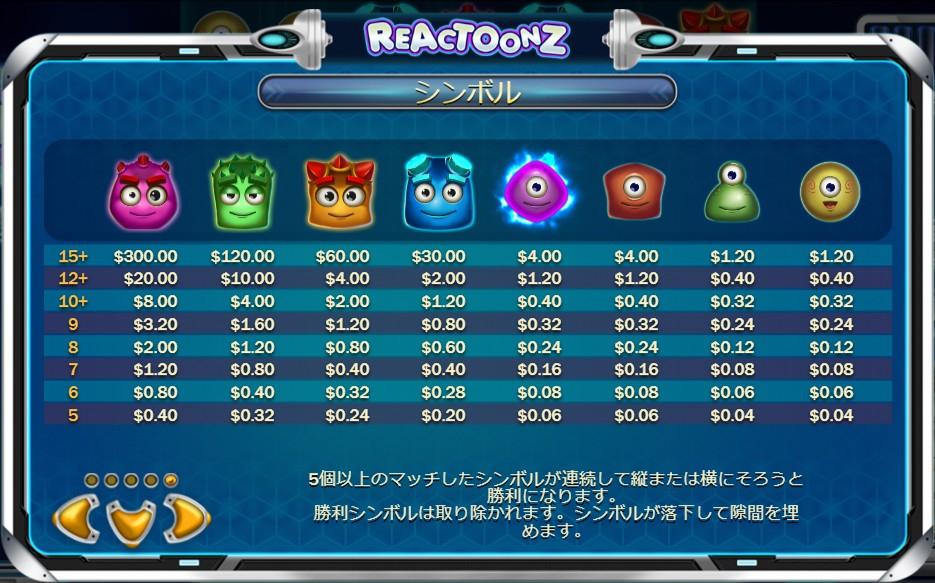 REACTOONZのシンボルと配当金一覧表画像。