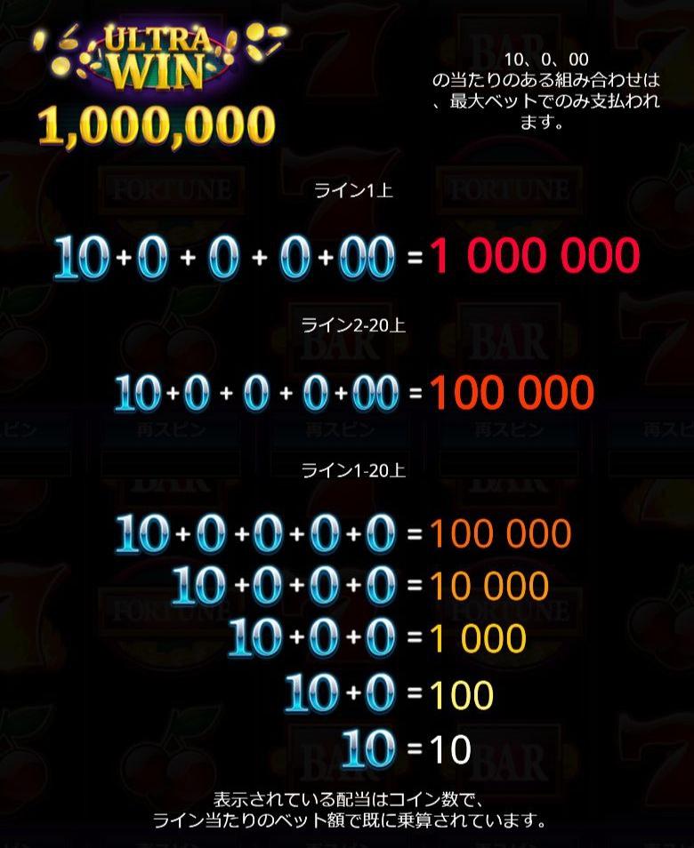 MILLION COINS RESPINのミリオン絵柄と配当一覧。