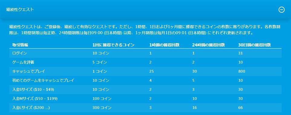 ベラジョンカジノの継続性クエスト一覧表。