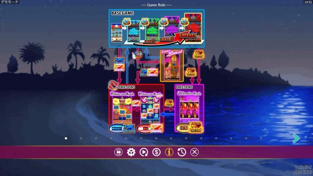 ハワイアンドリームのインフォメーション画面。