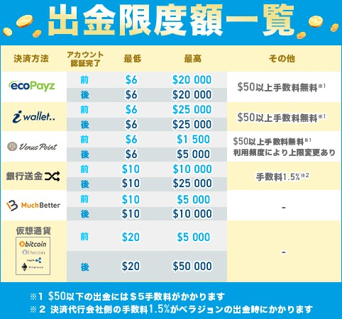ベラジョンカジノ出金限度額一覧。
