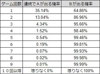 グループAが連続して出る確率とグループBが出る確率の一覧表。