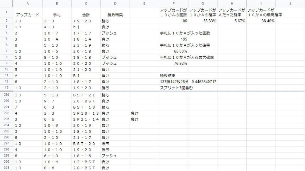 ブラックジャックネオのデモ版の勝敗結果一覧表。