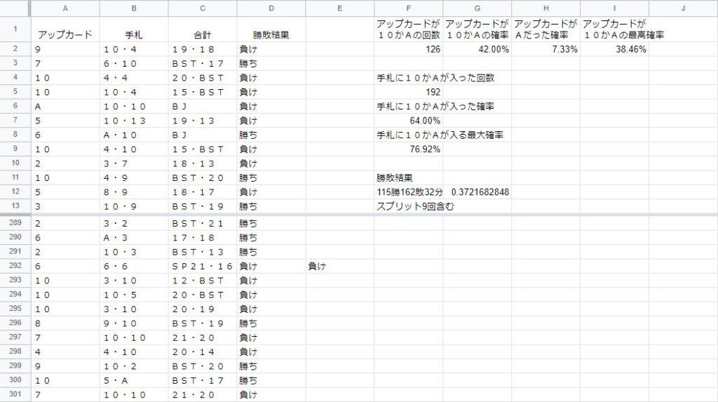ブラックジャックネオのリアルマネー版の勝敗結果一覧表。