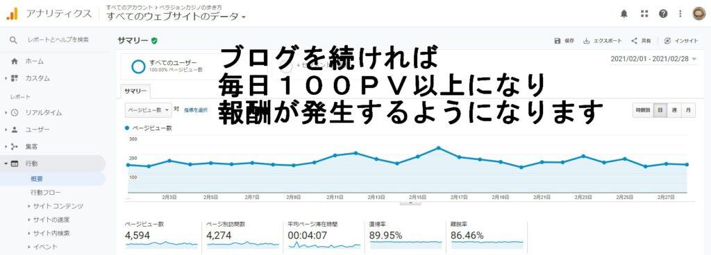 2021年2月当ブログのグーグルアナリティクスのPV数報告画面。
