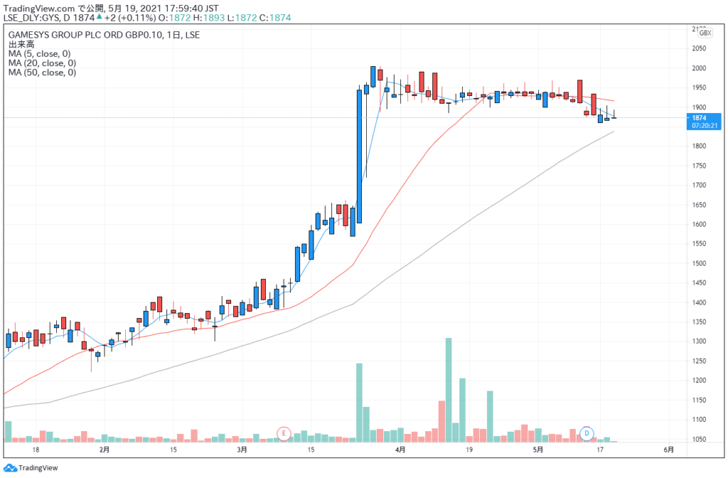 Gamesys Group PLCの株価チャート。