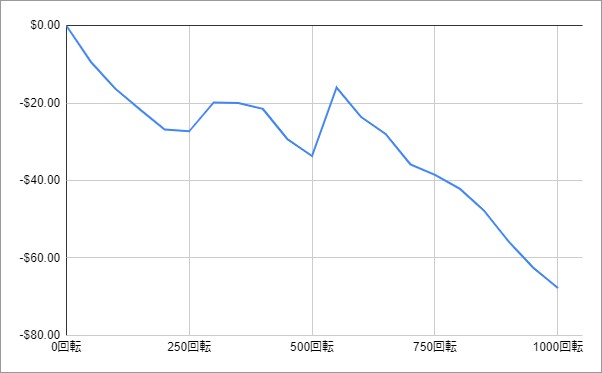レイザーシャークの収支グラフ